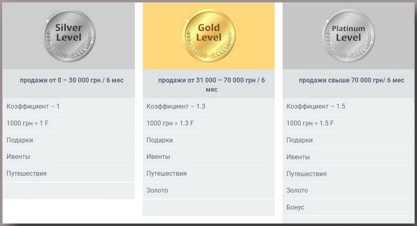 "Уровни системы Мотивации 2018 ""БУМ"" Форте Лайф"